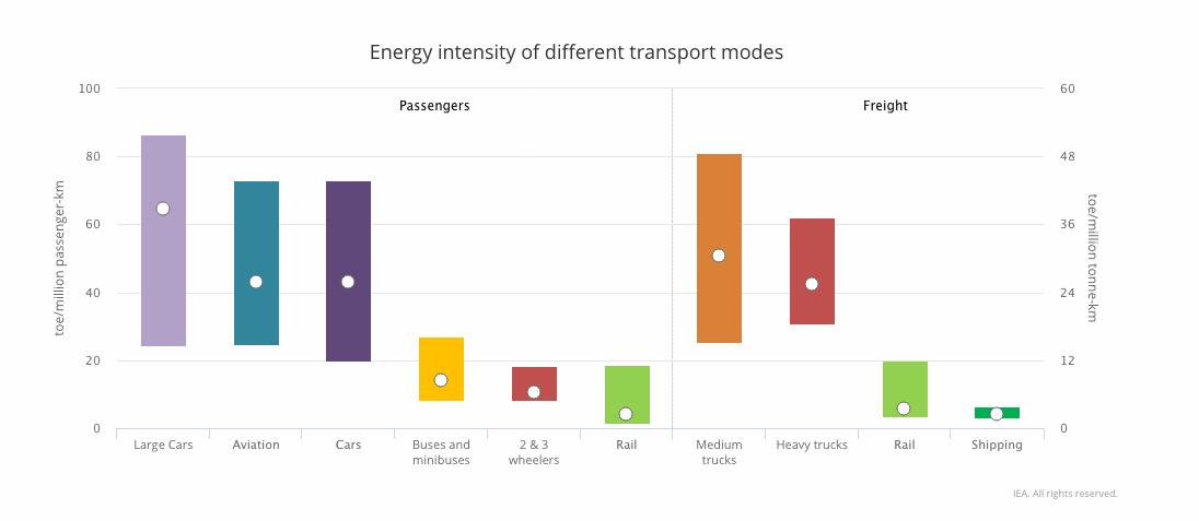Report International Energy Agency