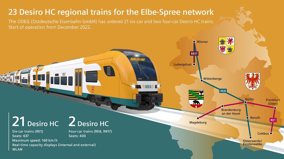 Ostdeutsche Eisenbahn network, source: Siemens Mobility