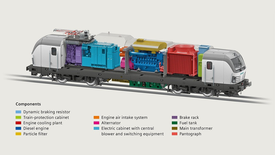 Parts of Vectron Dual Mode locomotive, source: Siemens Mobility