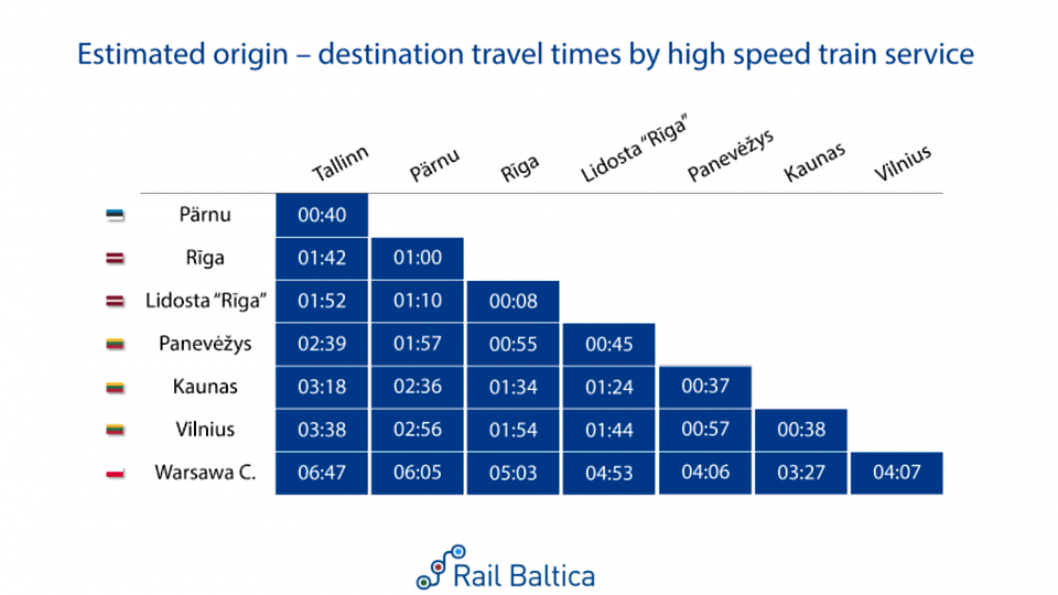 Rail Baltica timetable, source: RB Rail