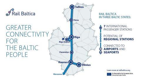 Rail Baltica map, source: RB Rail