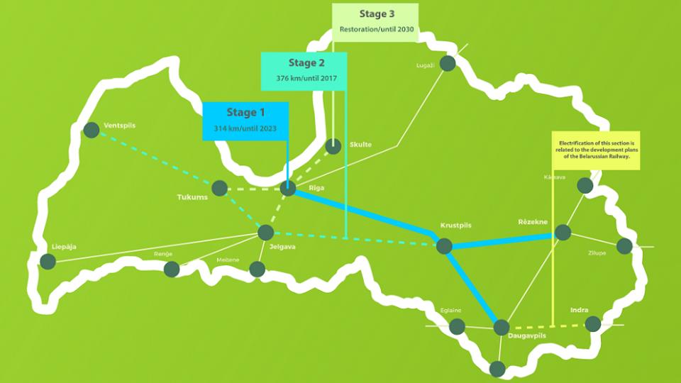 Latvian electrification programme, source: Latvijas Dzelzceļš (LDz)