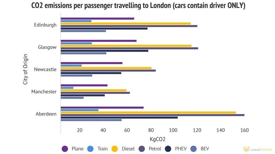 CO2 emissions per passenger travelling