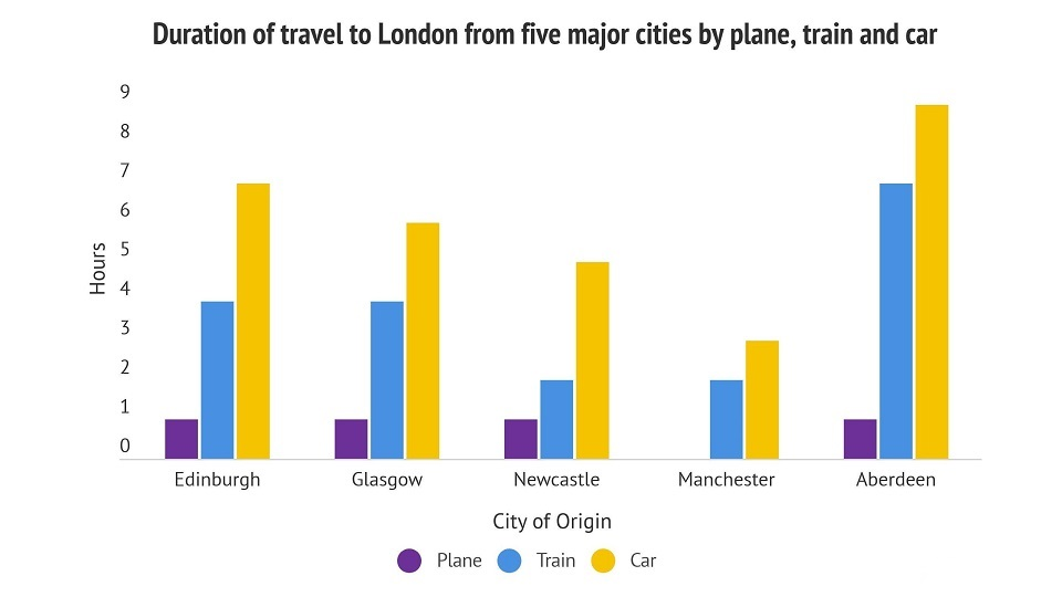 Duration of travel to London