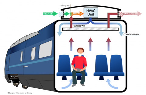 ventilation_situation_passenger_vehicle