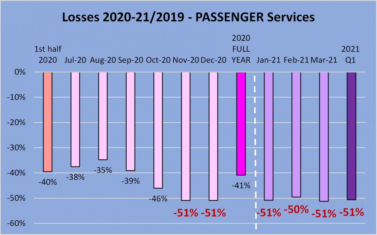 Graph showing the losses across Passenger Services across 2020-2021 due to the Covid pandemic