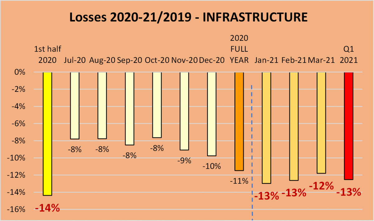 Graph showing the losses across Infrastructure across 2020 to 2021 due to the Covid pandemic