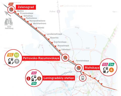 High speed line Moscow-Saint Petersburg